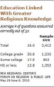religious-knowledge-05